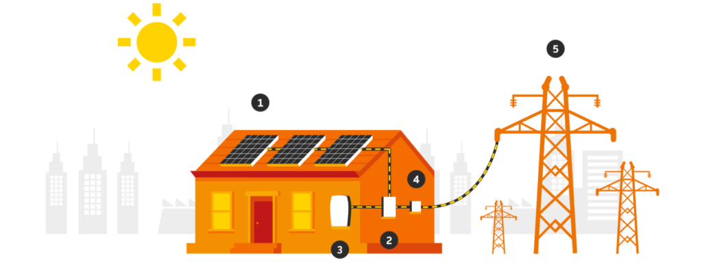 Solar Power System Solutions Working Diagram